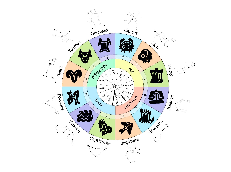 Signes doubles - Signes mixtes - Particularités du Zodiaque - L'auracle